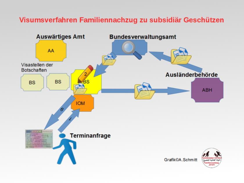 Update: Informationen zum Familiennachzug für Menschen mit subsidiärem Schutz